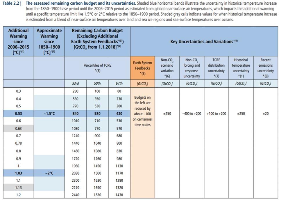 IPCC-P108