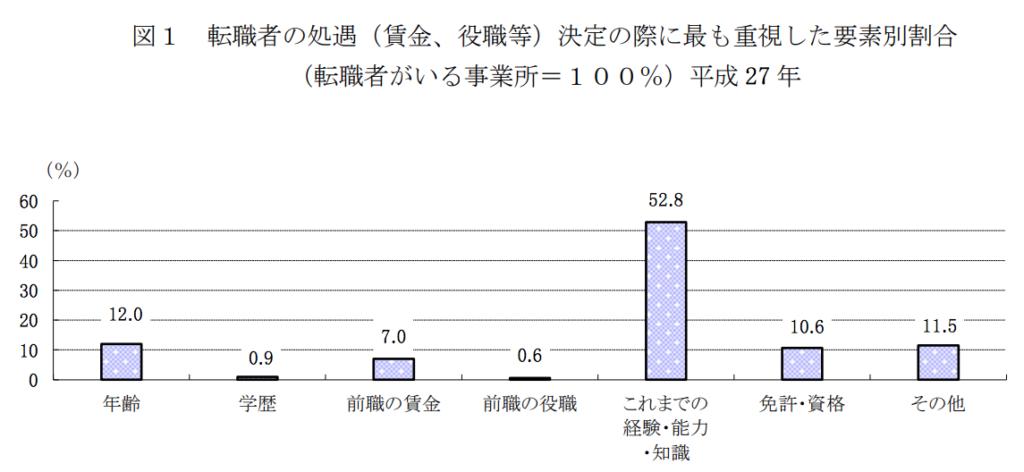 平成 27 年転職者実態調査の概況