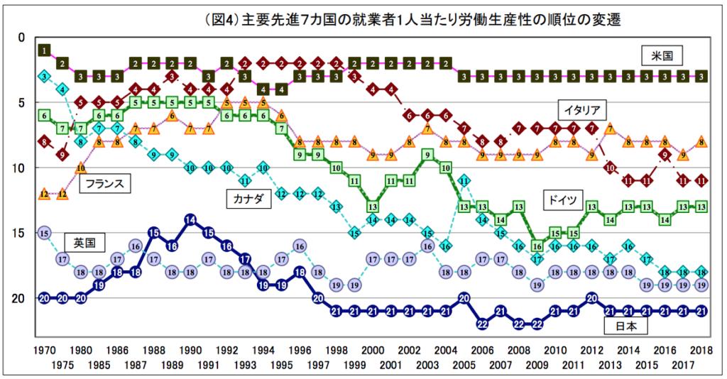 先進7カ国の就業者1人当たり労働生産性の順位